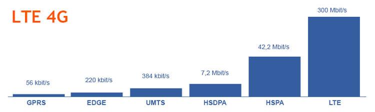 Internet Geschwindigkeiten Vergleich (Download)