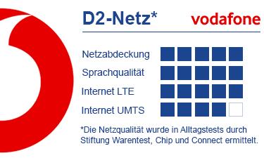 Bewertung Vodafone D2 Netz