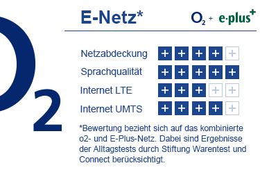 Bewertung E-Netz