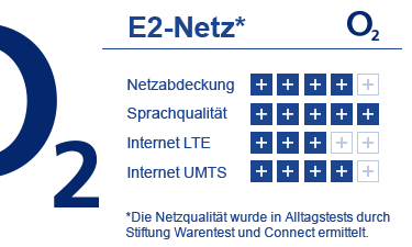 Bewertung E2 o2 Netz