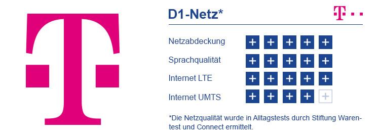 Bewertung Telekom D1 Netz