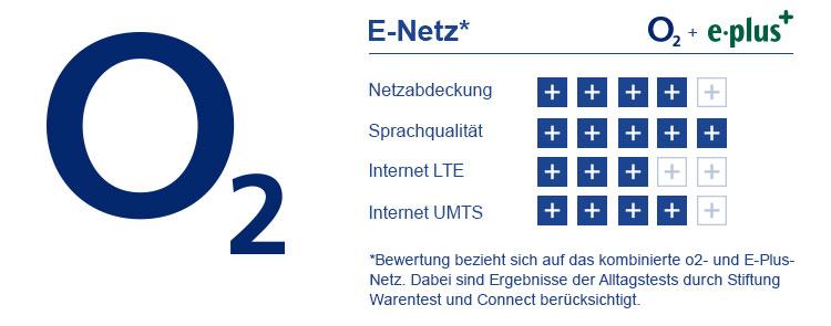 Bewertung E Netz
