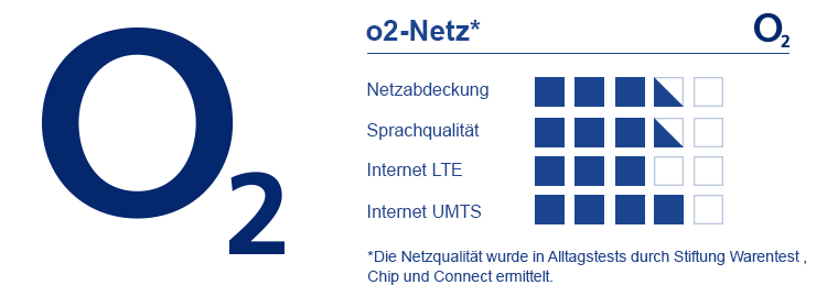 Bewertung o2 Netz