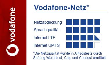 Vodafone Netzqualität