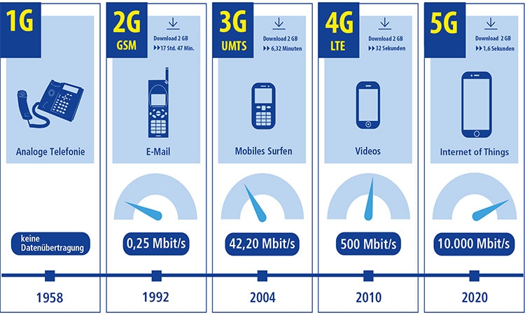 1&1 Infografik: Mobilfunknetze 1G bis 5G