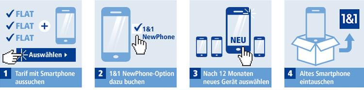 1&1 NewPhone Schema