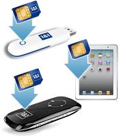 Surfstick, SIM-Karte, UMTS Router zur 1&1 Notebook Flat