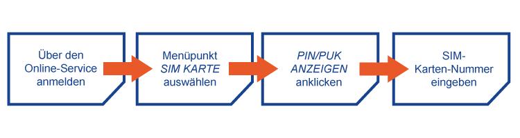 Schaubild PIN/PUK online anzeigen lassen bei Prepaid