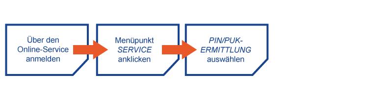 Schaubild Klarmobil PIN/PUK vergessen anzeigen bei Vertrag