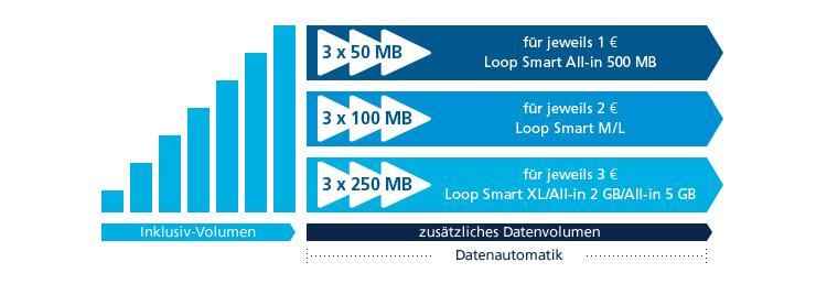 o2 Datenautomatik Prepaid