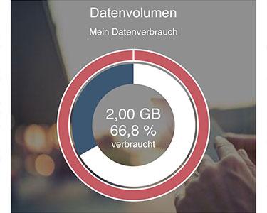 PremiumSIM verbrauchtes Datenvolumen anzeigen