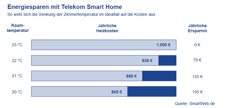 Den Geldbeutel schonen - hohes Einsparpotential im Telekom Smart Home