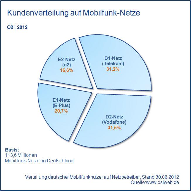 Marktanteile Mobilfunk-Netze Deutschland Q2 2012