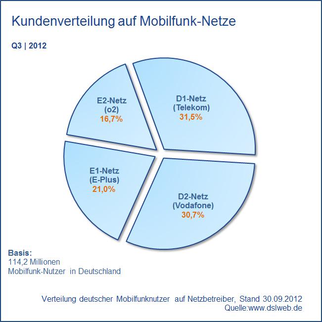 Marktanteile Mobilfunk-Netze Deutschland Q3 2012