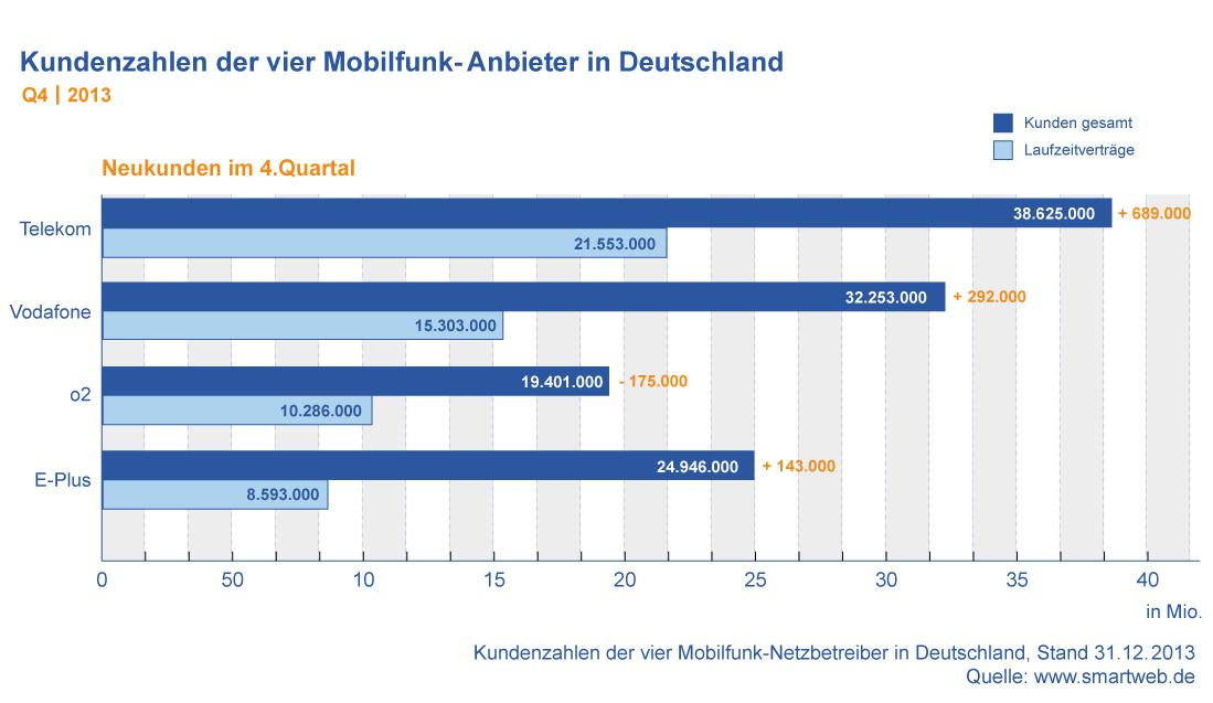 Kundenzahlen Mobilfunk Anbieter Deutschland Q4 2013