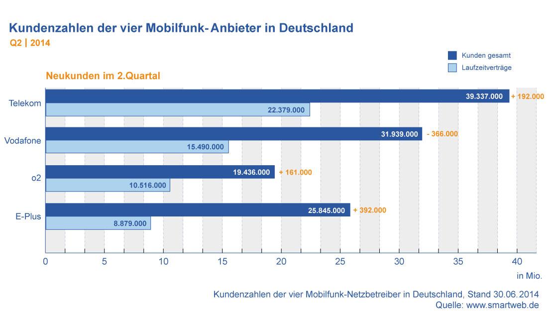 Kundenzahlen Mobilfunk Anbieter Deutschland Q2 2014