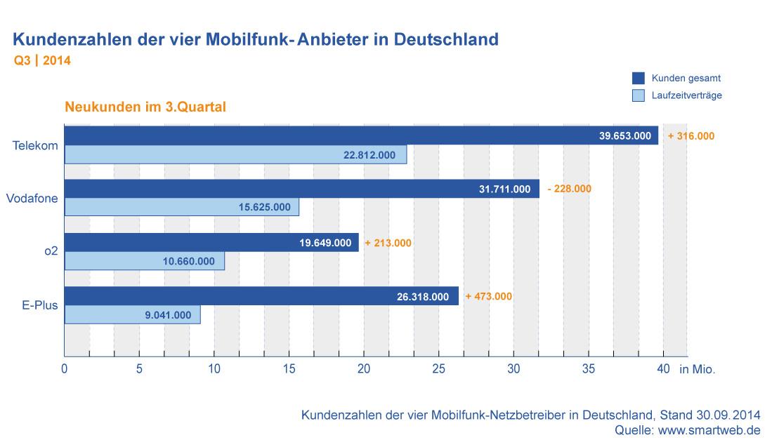 Kundenzahlen Mobilfunk Anbieter Deutschland Q3 2014