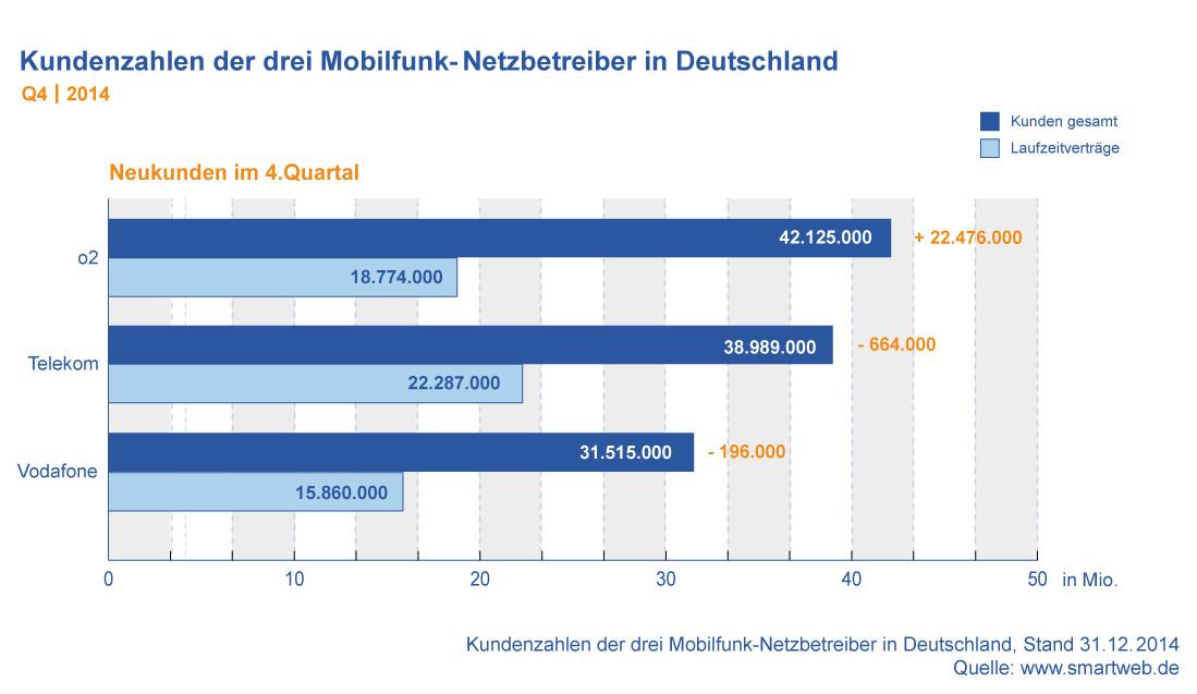 Kundenzahlen Mobilfunk Anbieter Deutschland Q4 2014