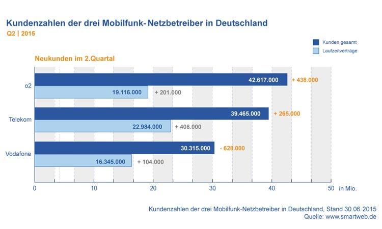 Diagramm: Kundenzahlen der Mobilfunk-Netzbetreiber in Deutschland Q2 2015