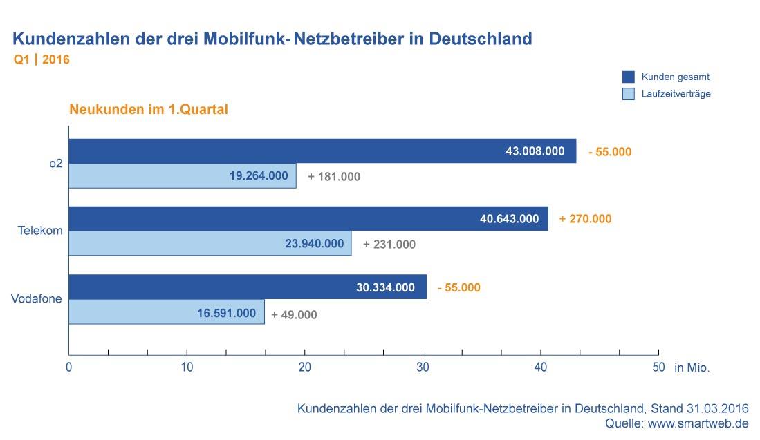 Diagramm: Kundenzahlen der Mobilfunk-Netzbetreiber in Deutschland Q1 2016