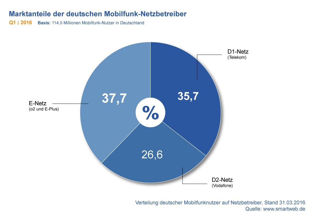 Diagramm: Marktanteile der Mobilfunk-Netzbetreiber in Deutschland Q1 2016