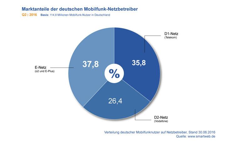Diagramm: Marktanteile der Mobilfunk-Netzbetreiber in Deutschland Q2 2016
