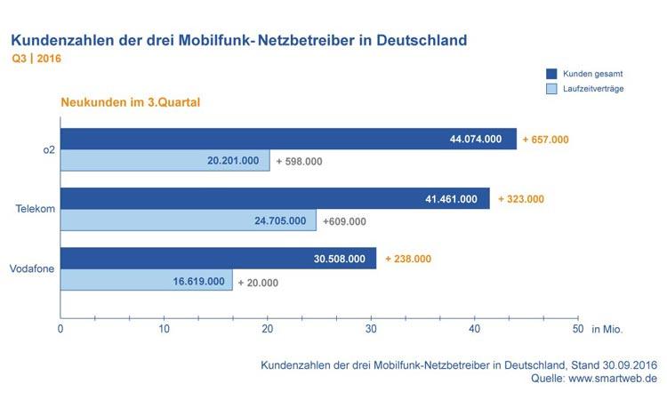 Diagramm: Kundenzahlen der Mobilfunk-Netzbetreiber in Deutschland Q3 2016