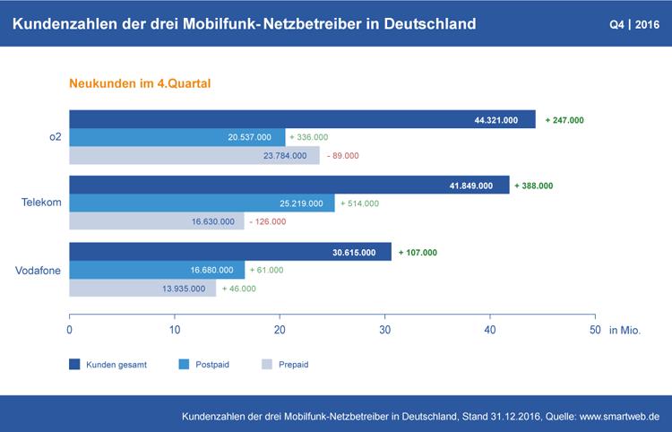 Diagramm: Kundenzahlen der Mobilfunk-Netzbetreiber in Deutschland Q4 2016