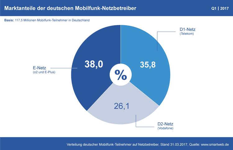 Diagramm: Marktanteile der Mobilfunk-Netzbetreiber in Deutschland Q1 2017