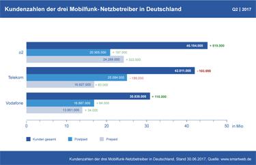 Vorschau Diagramm Mobilfunk Kundenzahlen Q2 2017