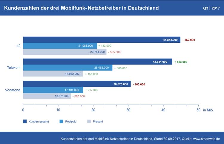Diagramm: Kundenzahlen der Mobilfunk-Netzbetreiber in Deutschland Q3 2017