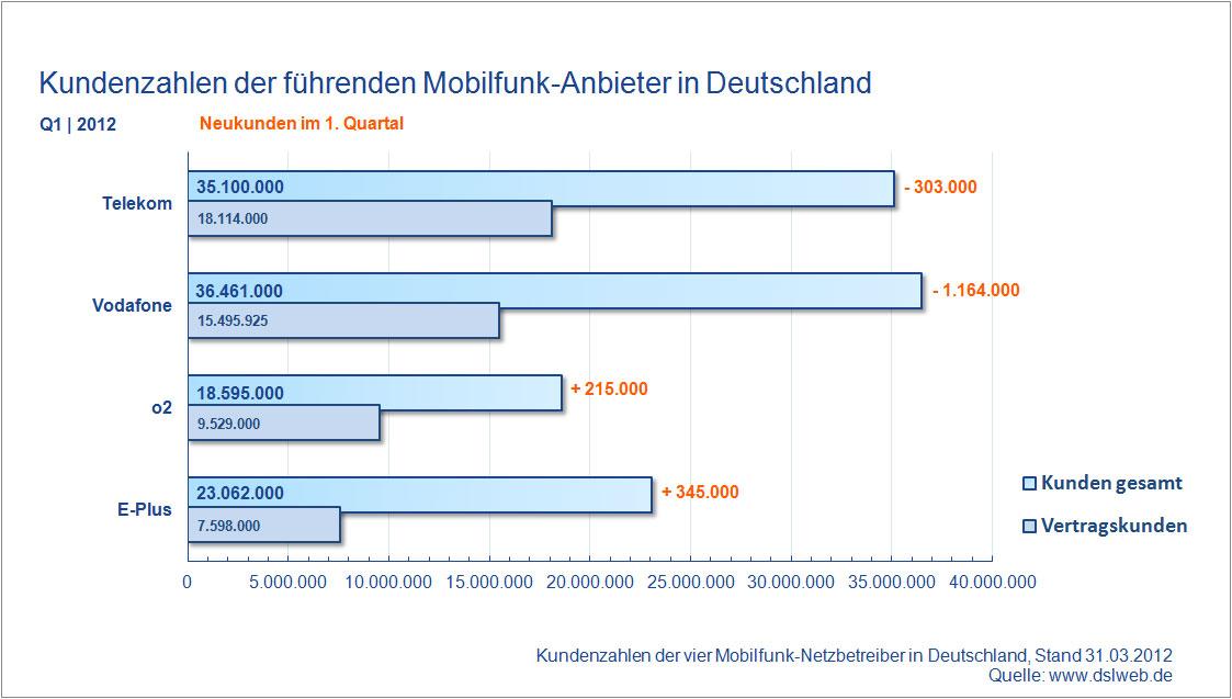 Kundenzahlen Mobilfunk Anbieter Deutschland Q1 2012