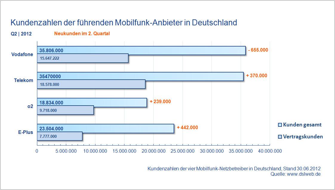 Kundenzahlen Mobilfunk Anbieter Deutschland Q2 2012