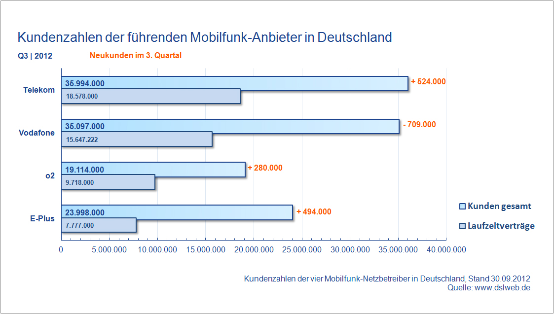 Kundenzahlen Mobilfunk Anbieter Deutschland Q3 2012