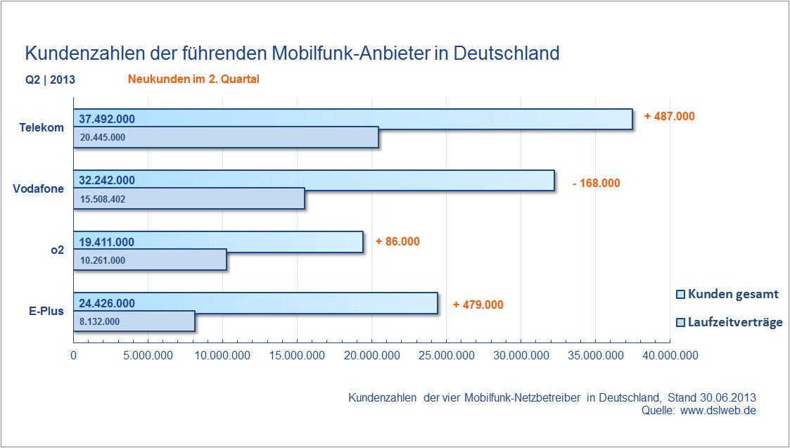 Kundenzahlen Mobilfunk Anbieter Deutschland Q2 2013