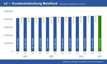 Vorschau Diagramm o2 Mobilfunk Kundenentwicklung