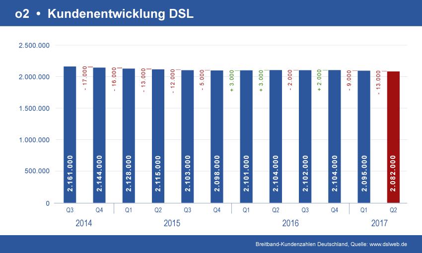 Entwicklung o2 DSL Verträge