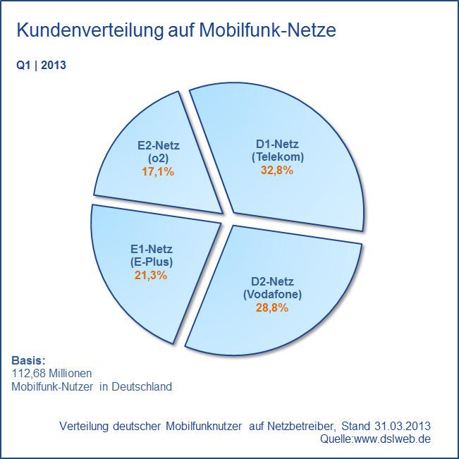 Marktanteile Mobilfunkanbieter Deutschland Q1 2013