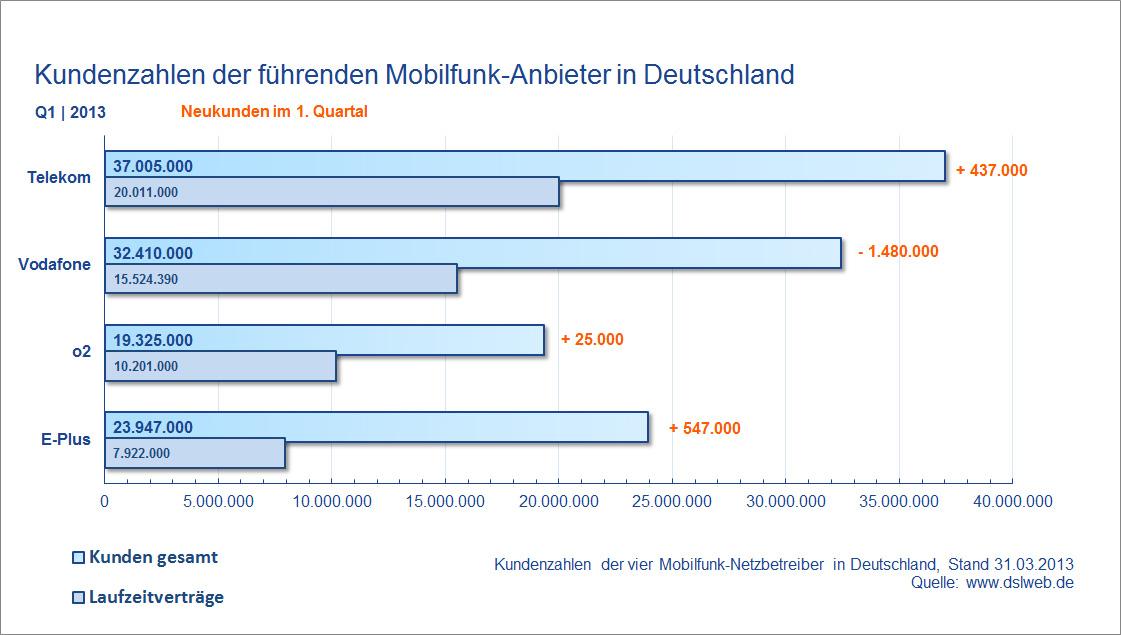 Kundenzahlen Mobilfunk Anbieter Deutschland Q1 2013