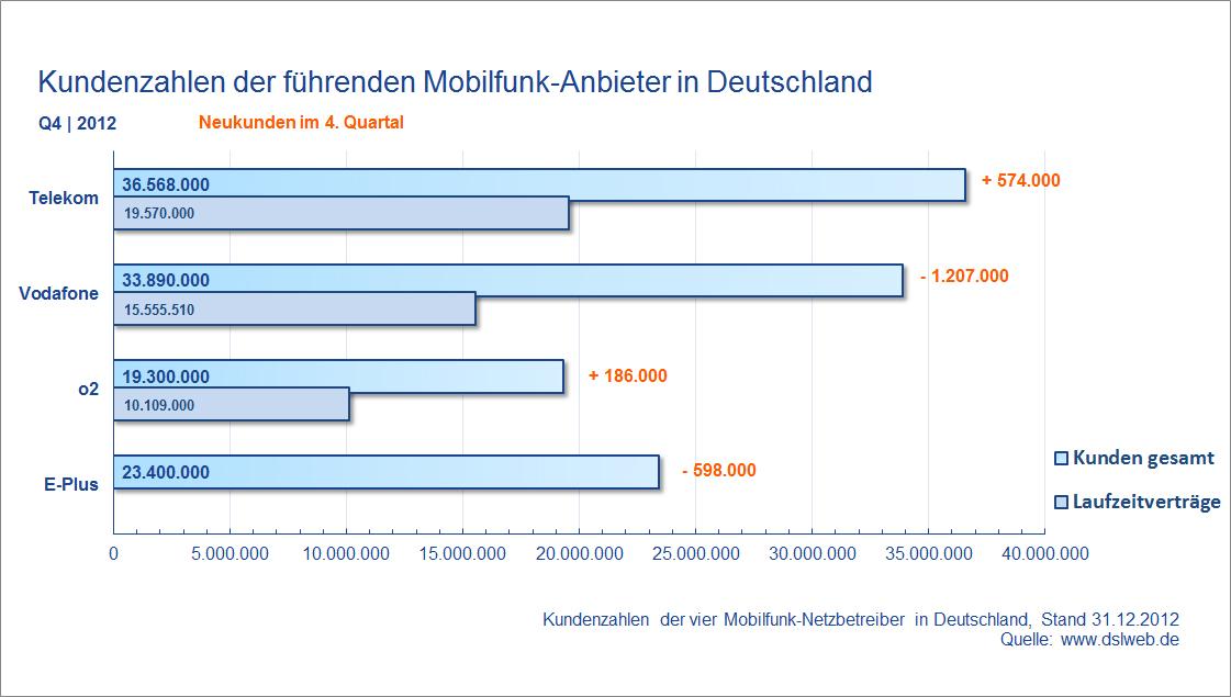 Kundenzahlen Mobilfunk Anbieter Deutschland Q4 2012