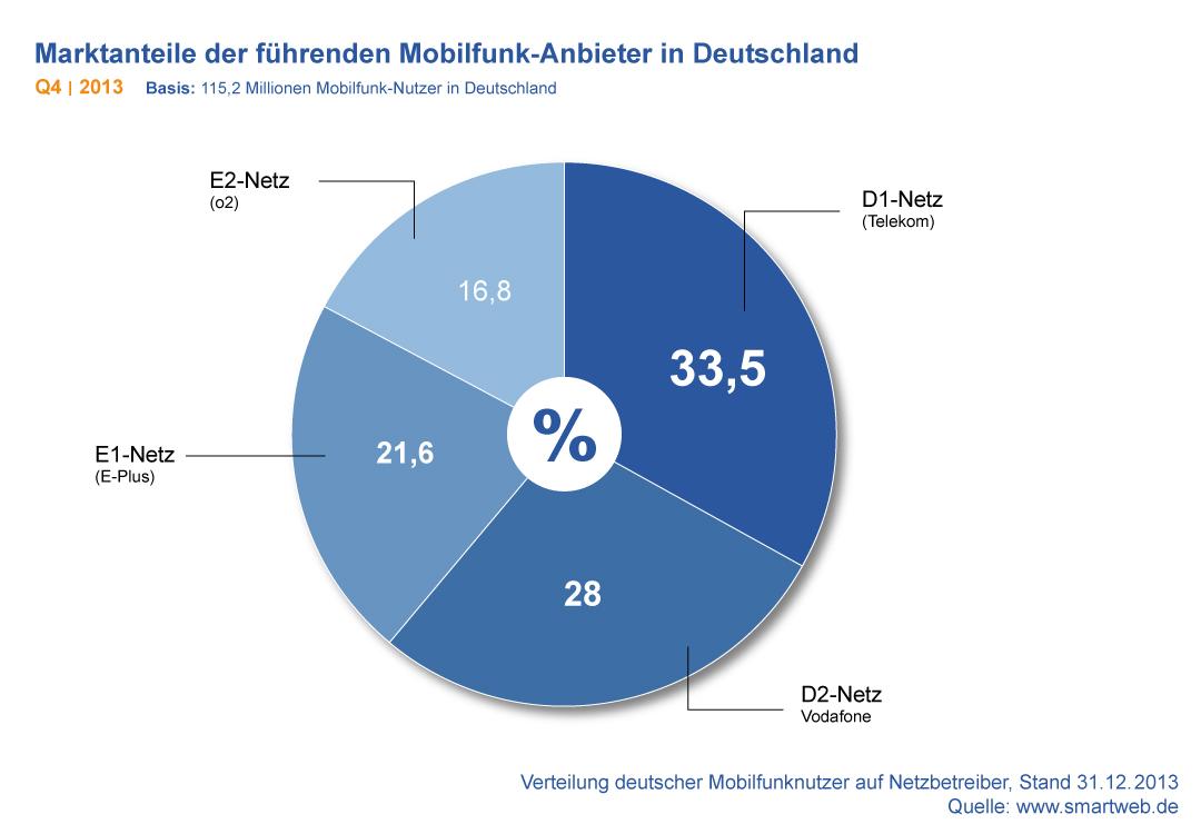 Diagramm: Marktanteile der führenden Mobilfunk-Anbieter in Deutschland Q4 2013