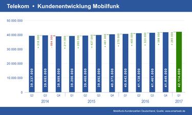 Vorschau Diagramm Telekom Mobilfunk Kundenentwicklung