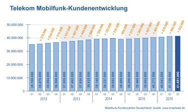 Vorschau: Diagramm Telekom Mobilfunk Kundenentwicklung