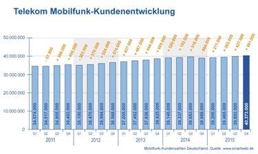 Diagramm Telekom Mobilfunk Kundenentwicklung
