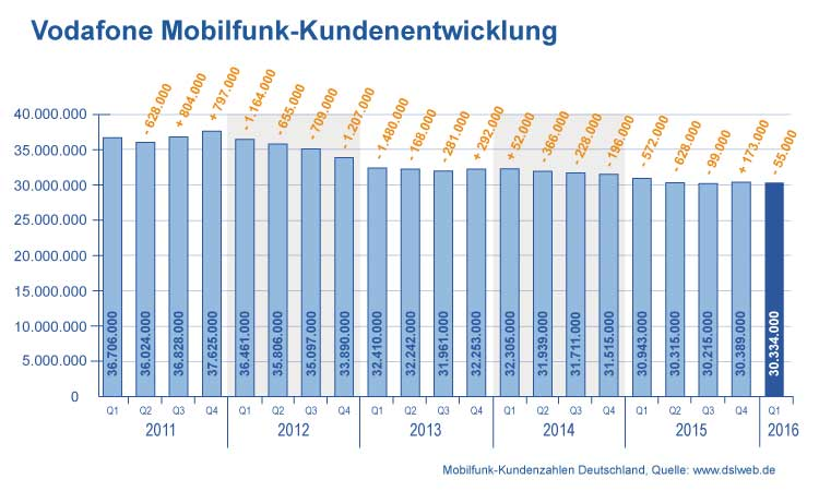 Entwicklung Vodafone Mobilfunkverträge