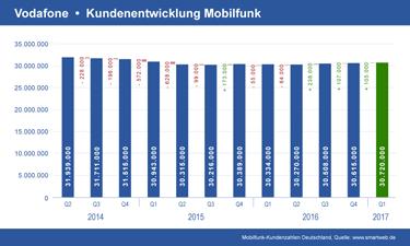 Vorschau Diagramm Vodafone Mobilfunk Kundenentwicklung