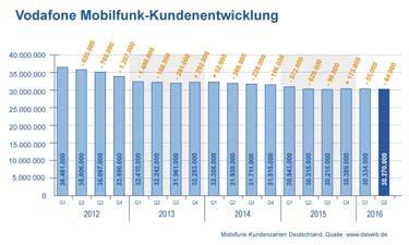Diagramm Vodafone Mobilfunk Kundenentwicklung
