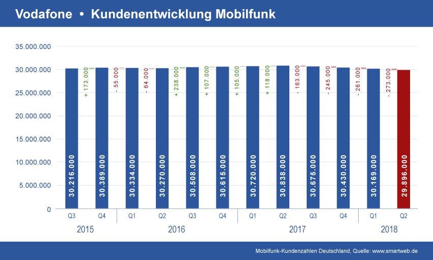 Entwicklung Vodafone Mobilfunk Verträge