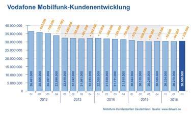 Vorschau: Diagramm Vodafone Mobilfunk Kundenentwicklung
