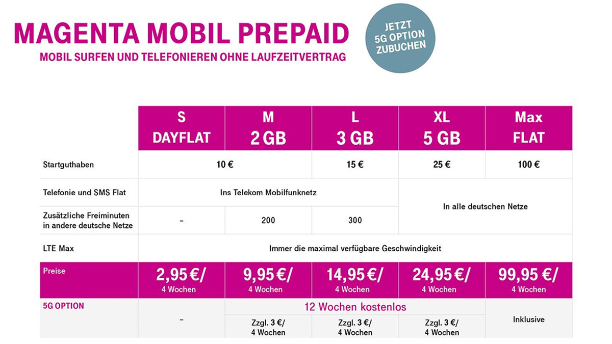 Telekom Prepaid - Neues Angebot ab dem 3. Februar 2020